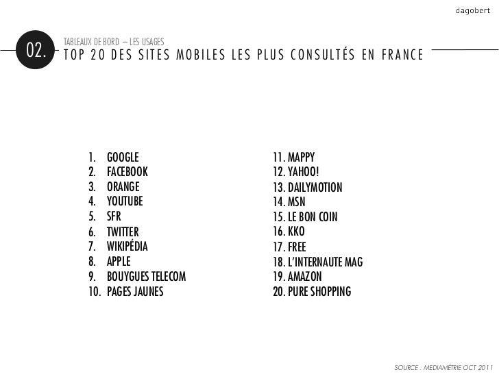 TABLEAUX DE BORD – LES USAGES02.   TOP 20 DES SITES MOBILES LES PLUS CONSULTÉS EN FRANCE             1.    GOOGLE        ...