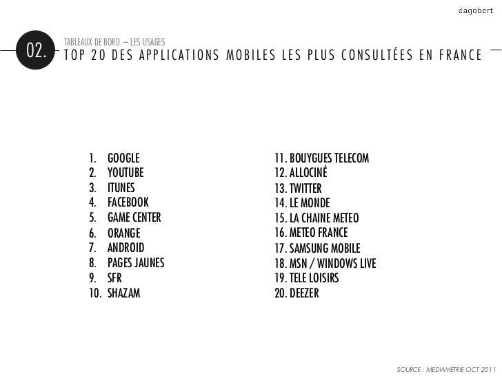 TABLEAUX DE BORD – LES USAGES02.   TOP 20 DES APPLICATIONS MOBILES LES PLUS CONSULTÉES EN FRANCE             1.    GOOGLE...