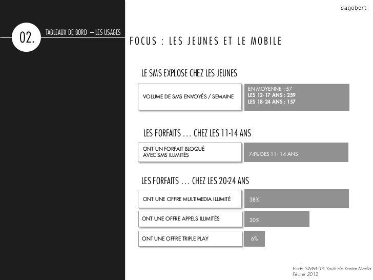 TABLEAUX DE BORD – LES USAGES02.                                   FOCUS : LES JEUNES ET LE MOBILE                        ...