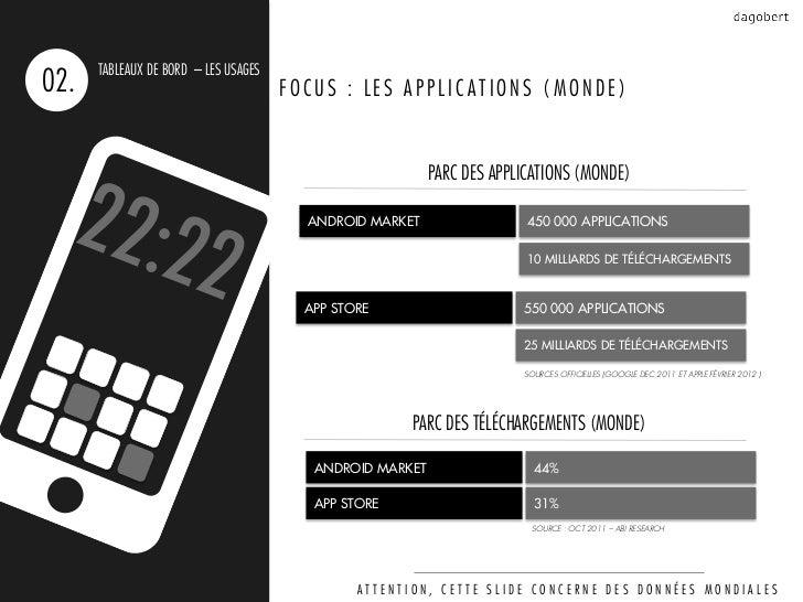 TABLEAUX DE BORD – LES USAGES02.                                   FOCUS : LES APPLICATIONS (MONDE)                       ...