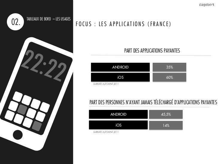 TABLEAUX DE BORD – LES USAGES02.                                   FOCUS : LES APPLICATIONS (FRANCE)                      ...