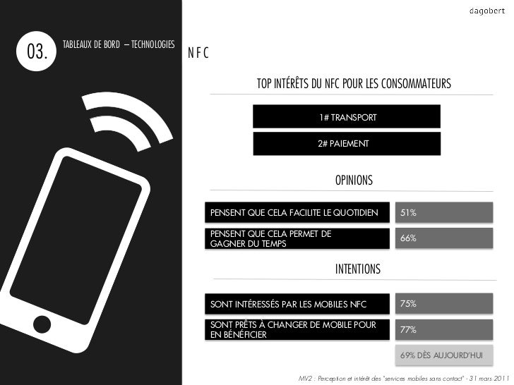 TABLEAUX DE BORD – TECHNOLOGIES03.                                     NFC                                                ...