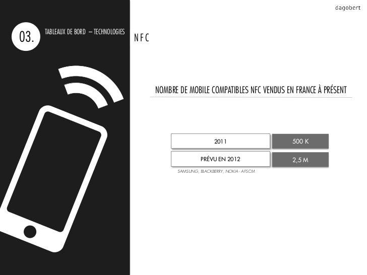 TABLEAUX DE BORD – TECHNOLOGIES03.                                     NFC                                              NO...