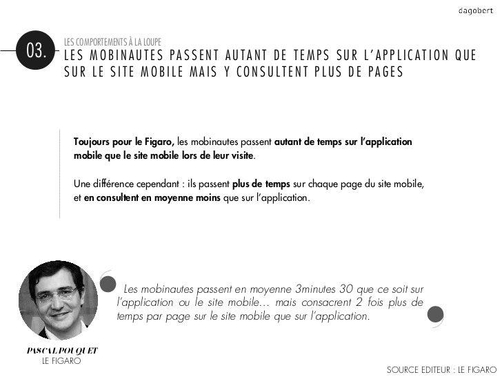 LES COMPORTEMENTS À LA LOUPE03.    LES MOBINAUTES PASSENT AUTANT DE TEMPS SUR L'APPLICATION QUE       SUR LE SITE MOBILE M...