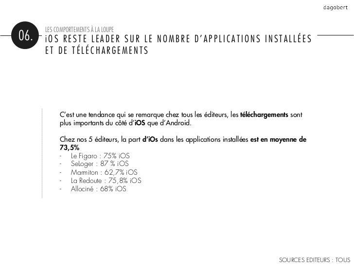 LES COMPORTEMENTS À LA LOUPE06.   iOS RESTE LEADER SUR LE NOMBRE D'APPLICATIONS INSTALLÉES      ET DE TÉLÉCHARGEMENTS     ...