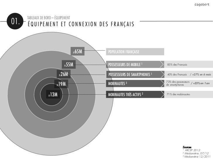 TABLEAUX DE BORD – ÉQUIPEMENT01.   ÉQUIPEMENT ET CONNEXION DES FRANÇAIS                                      ±65M   POPULA...