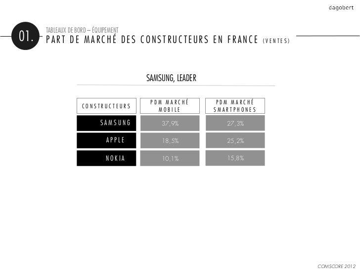 TABLEAUX DE BORD – ÉQUIPEMENT01.   PART DE MARCHÉ DES CONSTRUCTEURS EN FRANCE                      (VENTES)               ...
