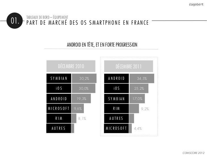 TABLEAUX DE BORD – ÉQUIPEMENT01.   PART DE MARCHÉ DES OS SMARTPHONE EN FRANCE                                  ANDROID EN ...