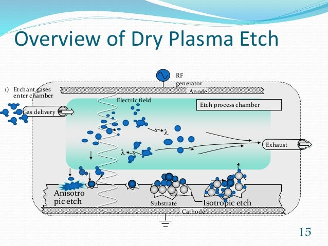 14 15 overview of dry plasma etch