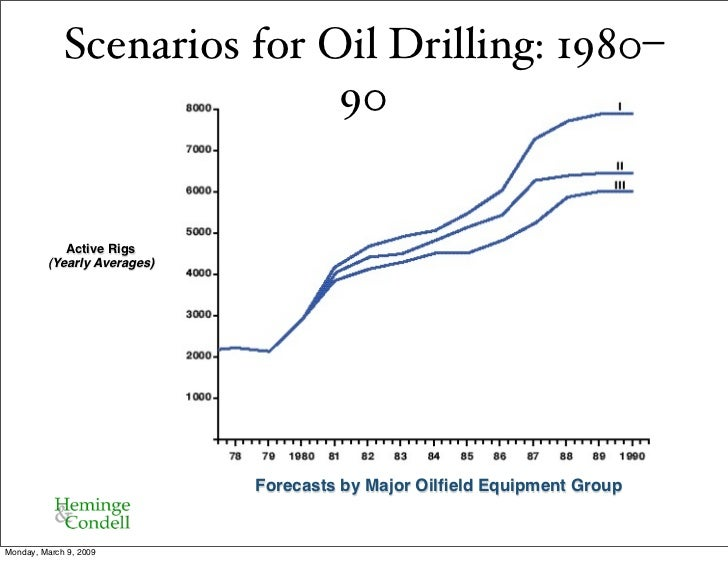 Scenarios for Oil Drilling: 1980–                             90               Active Rigs          (Yearly Averages)     ...
