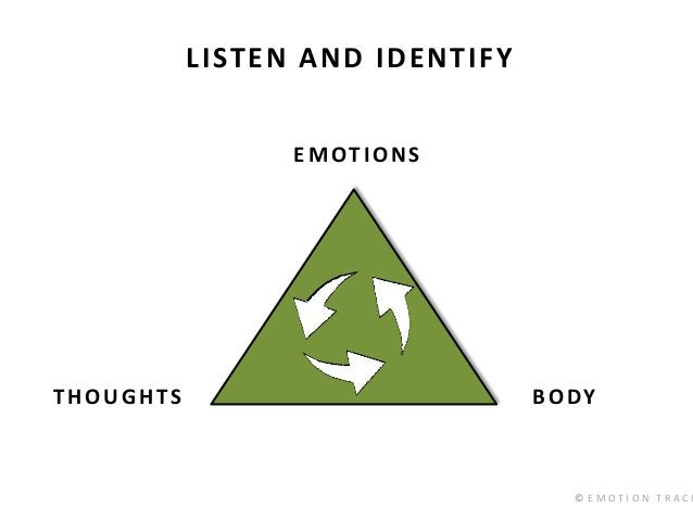 © E M O T I O N T R A C K THOUGHTS BODY EMOTIONS LISTEN AND IDENTIFY