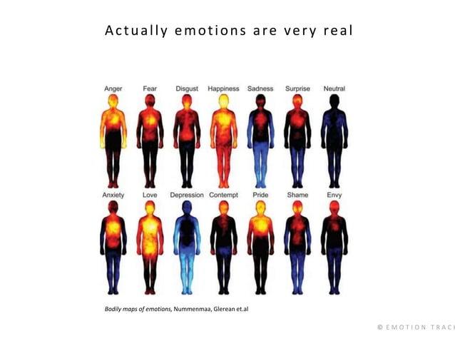 © E M O T I O N T R A C K Actually emotions are very real Bodily maps of emotions, Nummenmaa, Glerean et.al