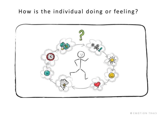 © E M O T I O N T R A C K How is the individual doing or feeling?