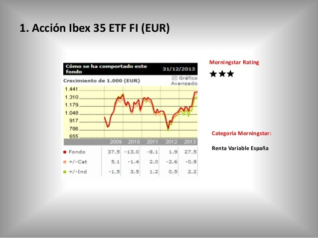 1. Acción Ibex 35 ETF FI (EUR) Morningstar Rating  Categoría Morningstar: Renta Variable España