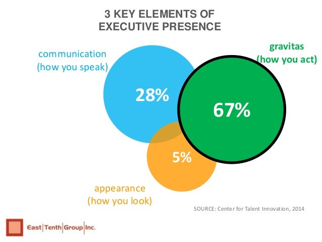 how to create executive presence