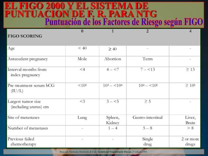 EL FIGO 2000 Y EL SISTEMA DEPUNTUACION DE F. R. PARA NTG          Hancock, Newlands, Berkowitz & Cole. Gestational Trophob...