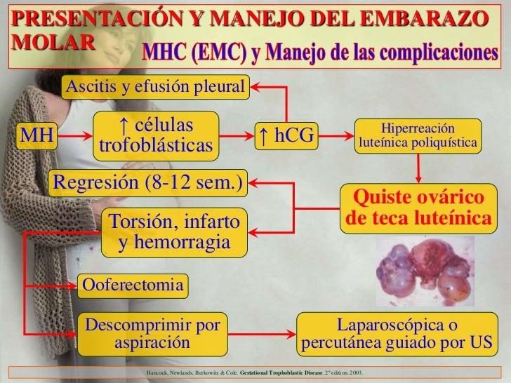 PRESENTACIÓN Y MANEJO DEL EMBARAZOMOLAR     Ascitis y efusión pleuralMH          ↑ células                                ...
