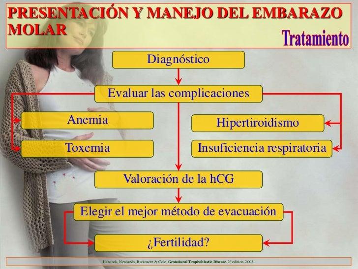 PRESENTACIÓN Y MANEJO DEL EMBARAZOMOLAR                                     Diagnóstico               Evaluar las complica...