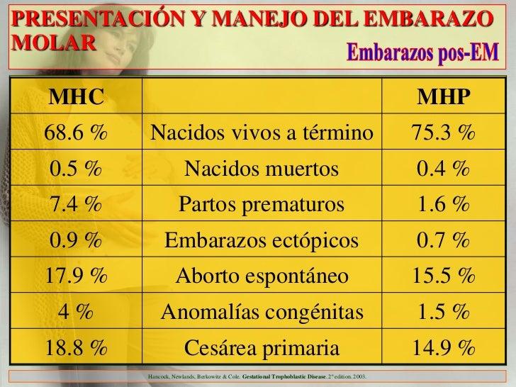 PRESENTACIÓN Y MANEJO DEL EMBARAZOMOLAR  MHC                                                                              ...
