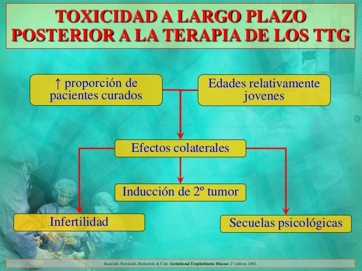 TOXICIDAD A LARGO PLAZOPOSTERIOR A LA TERAPIA DE LOS TTG    ↑ proporción de                                               ...