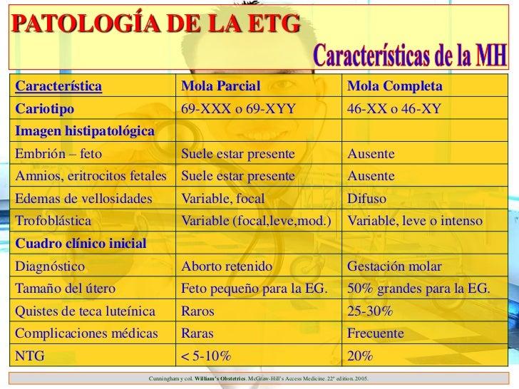 PATOLOGÍA DE LA ETGCaracterística                       Mola Parcial                                                      ...
