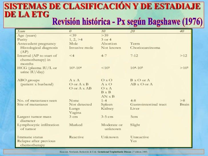 SISTEMAS DE CLASIFICACIÓN Y DE ESTADIAJEDE LA ETG           Hancock, Newlands, Berkowitz & Cole. Gestational Trophoblastic...
