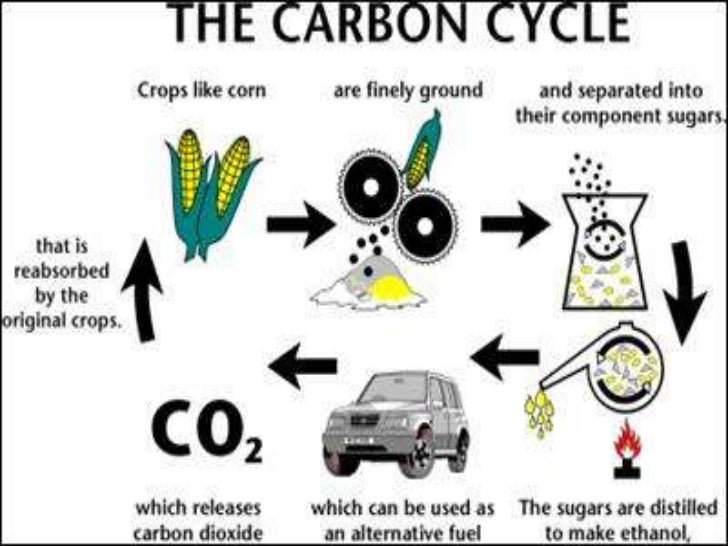 What Is Ethanol >> What Is Ethanol Fuel For Cars