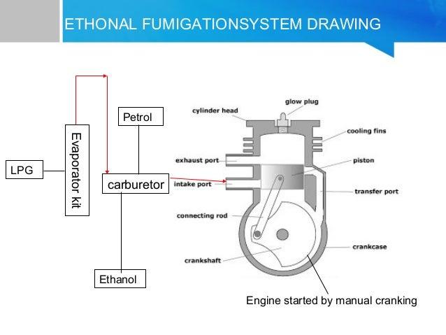 ethanol engine diagram list of schematic circuit diagram \u2022 dry mill ethanol process ethanol fumigation in petrol engine rh slideshare net
