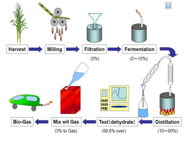 ethanol production process