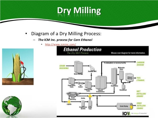 Corn and lignocellulosic ethanol production processes dry milling 20 ccuart Images
