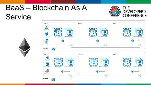 Globalcode – Open4education BaaS – Blockchain As A Service