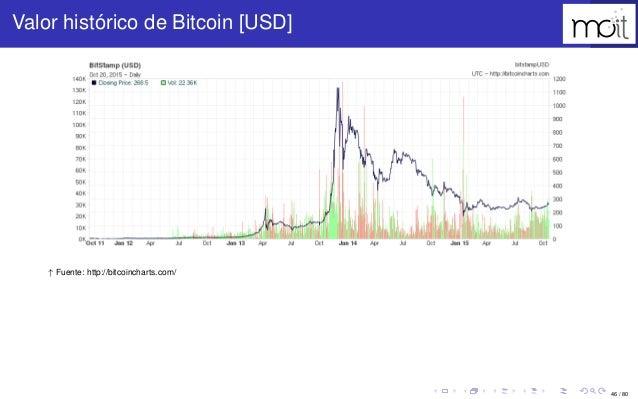 46 / 80 Valor histórico de Bitcoin [USD] ↑ Fuente: http://bitcoincharts.com/