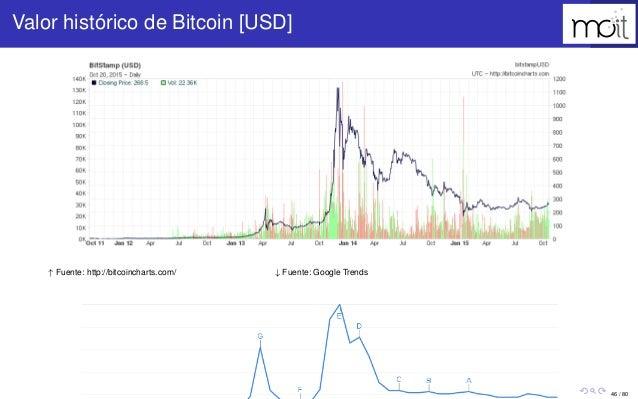 46 / 80 Valor histórico de Bitcoin [USD] ↑ Fuente: http://bitcoincharts.com/ ↓ Fuente: Google Trends