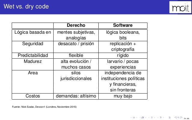 74 / 80 Wet vs. dry code Derecho Software Lógica basada en mentes subjetivas, lógica booleana, analogías bits Seguridad de...