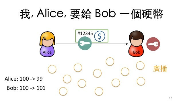 )A Sd D  16 Alice Bob #12345 Alice:100->99 Bob:100->101