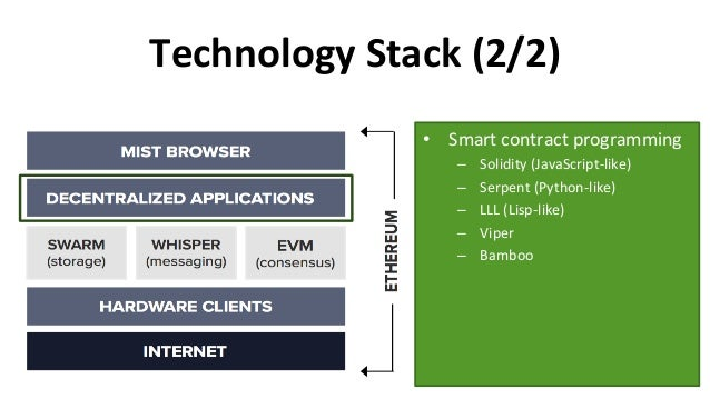 TechnologyStack(2/2) 38 • Smartcontractprogramming – Solidity(JavaScript-like) – Serpent(Python-like) – LLL...