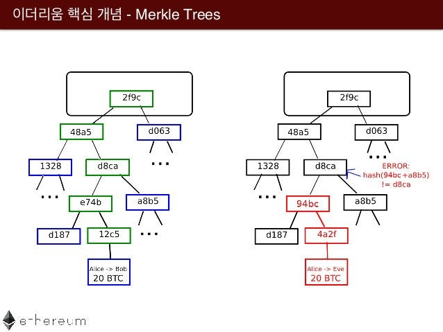 - Merkle Trees