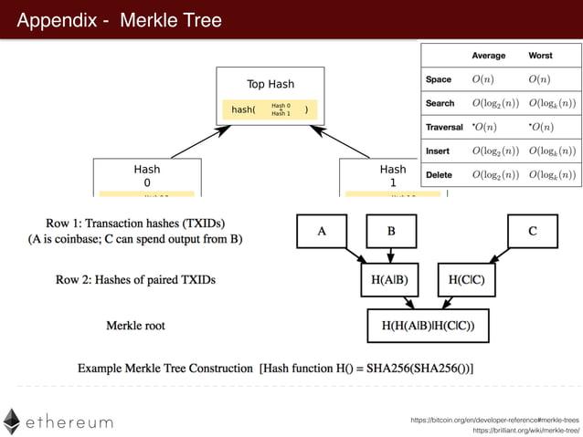 Appendix - Merkle Tree https://brilliant.org/wiki/merkle-tree/ https://bitcoin.org/en/developer-reference#merkle-trees