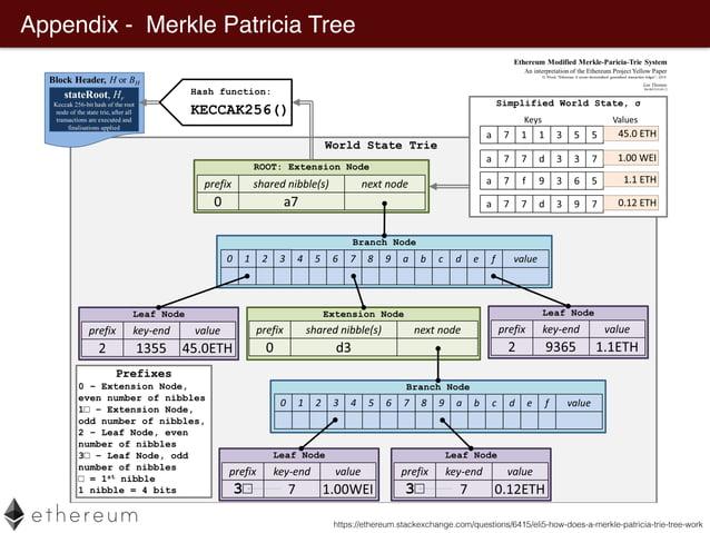 Appendix - Merkle Patricia Tree https://ethereum.stackexchange.com/questions/6415/eli5-how-does-a-merkle-patricia-trie-tre...