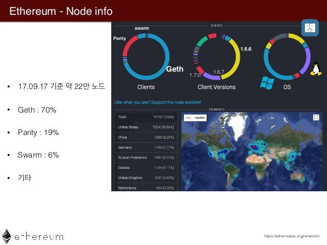 Ethereum - Node info • 17.09.17 22 • Geth : 70% • Parity : 19% • Swarm : 6% • https://ethernodes.org/network/1 Geth Parity...
