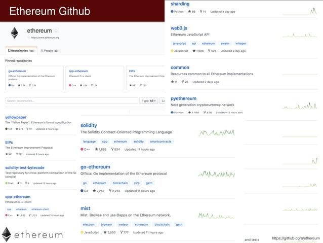 Ethereum Github - Wiki https://github.com/ethereum/wiki/wiki/White-Paper