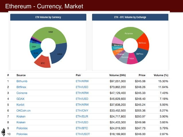 Ethereum - Currency, Market