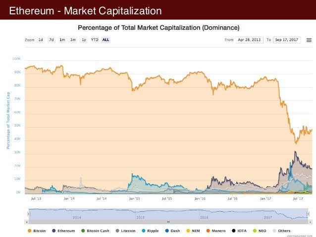 Ethereum - Market Capitalization