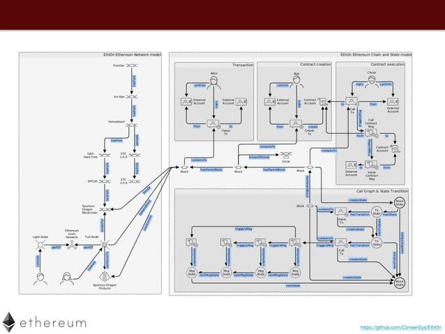 Ethereum Test Network • Etherscan Testnet