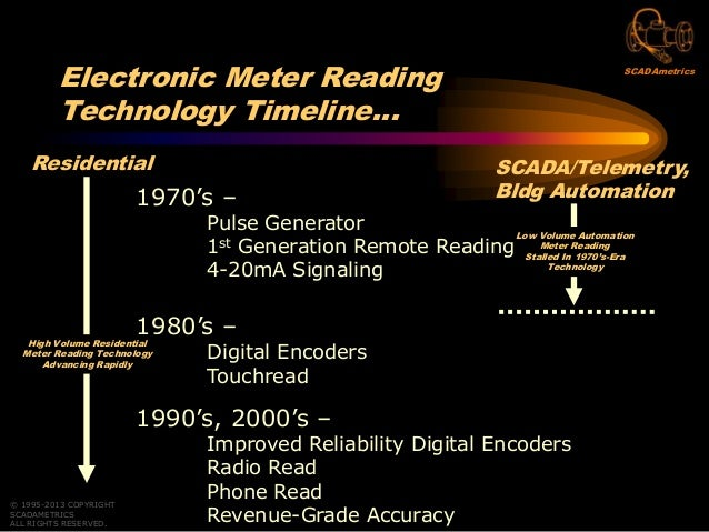 Reading Flow Meters With Revenue-Grade Accuracy Through Your SCADA, Telemetry, Or Building Automation System Slide 3