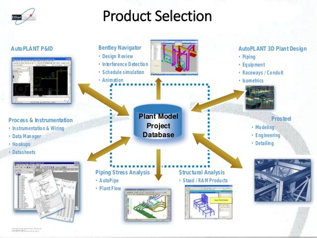 Ethernautics Intelligent Building Design (Bim)