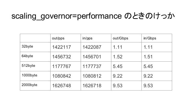 scaling_governor=performance のときのけっか out/pps in/pps out/Gbps in/Gbps 32byte 1422117 1422087 1.11 1.11 64byte 1456732 14567...