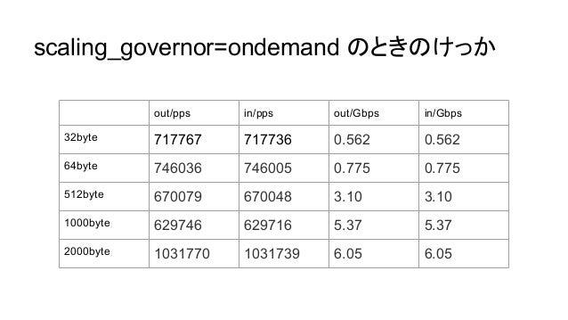 さいきんは TurboBoostも重要 - clock 次第で NIC の性能引き出せないことも - scaling_governor=performance にして 2.6GHz まで 引き上げた状態だと、 9.5Gbps までスループット出...