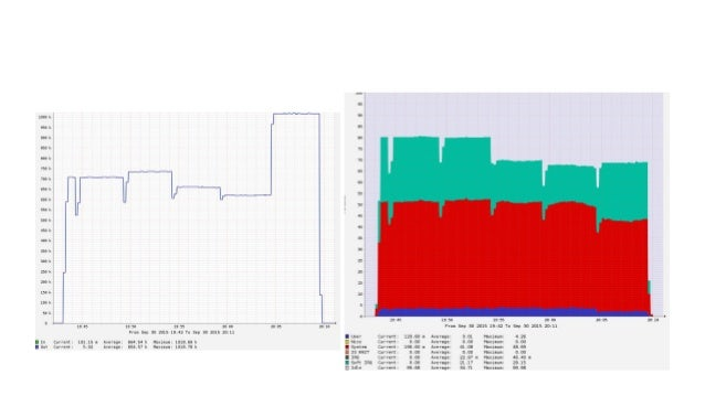 まず TurboBoost の用途として - アプリケーションサーバなどCPUバウンドなもの でも TurboBoost 有効ですけど、それ以外では - 現時点では、ネットワークの性能改善に使うの がよさそう - RSS用にキューたくさんあるN...