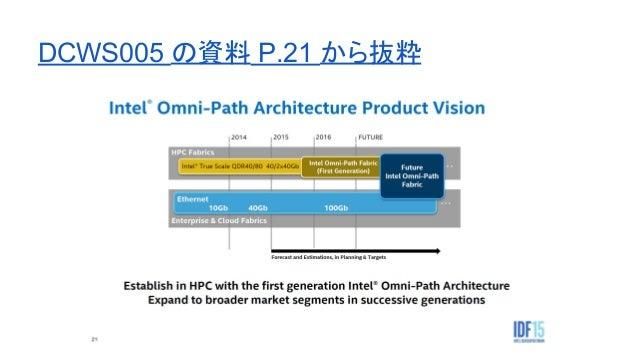 というわけで、なんにせよ - 2020年代には、サーバに繋がるネットワークの 帯域は、 10GbE より太くなっていくんじゃない でしょうか - 40GBASE-T が流行るのか、 100Gbps の Omni-Path が流行るかはまだわから...